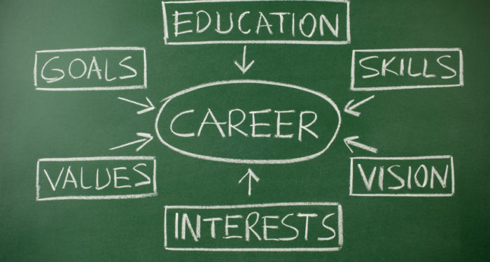 Selecting the right career